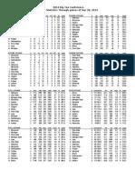 2014 Fb Stats