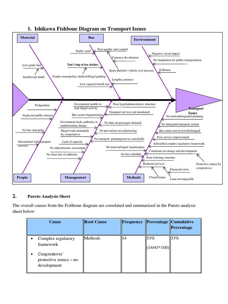 Tutorial ishikawa fishbone diagram part 1 bus transport ccuart Images