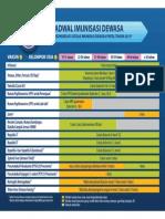 Final Indonesia Adult ImmunizationRecommendation 2013