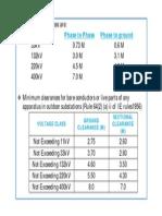 28.Basics of Substations