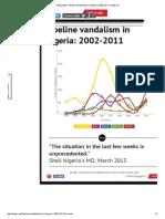 Infographic_ Pipeline Vandalisation in Nigeria_ 2002-2011 _ Infogram