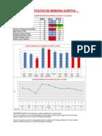 Cuadros Estadisticos - Memoria Auditiva - Neuropsicologia.pdf