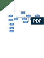 Organizational Chart of Arce Dairy Food Incorporation