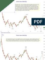 Dollar Index Update 15 Dec 2009