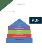 Maslow s Chart Exampl