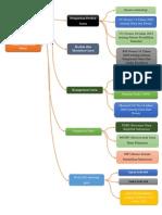 peta konsep-guru sebagai profesi