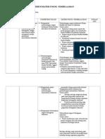 Distribusi Materi Pokok Tp 2009 2010 Kelas Xi Ipa