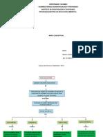 Mapa Conceptual de Desarrollo Sustentable