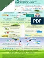 Inversión Potencial de Energía Verde en América Latina