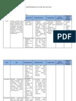 Contoh Analisis Keterkaitan SKL, KI dan KD Mapel IPA 7 Kurikulum 2013