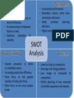 Swot Analysis of Ibizsim
