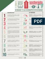 10 Cosas Sobre Ley de Productividad y Competitivdad