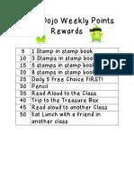 Class Dojo Weekly Points Rewards