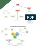 educ 117 lesson 10-18 concept map