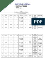 Lista electorală Partidul Liberal