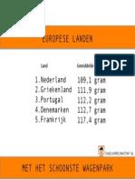 Top 5 landen EU minste CO2-Uitstoot