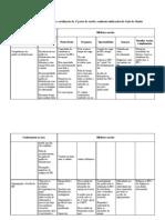 1ª Sessão - Tabela Matriz
