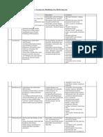 Tabel Perbedaan Jamur Zygomycota