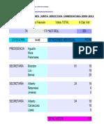 Balance de Votaciones Oficial AESRIBU JD2009