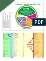 Dr. Fuhrmans Food Plate Pyramid Scores