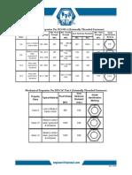 Mechanical Properties of Metric Fasteners[1]