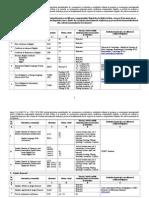 Anexa 2 Lista Examenelor