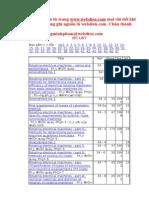 IEC LISTs
