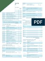 ABET Curriculum Checklist 2013