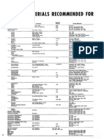 Materials Recommended for Pump Fluids