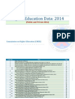 Higher Education Data 2014 - Public and Private HEIs