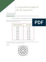 Porciones y equivalencias según el molde de repostería.docx