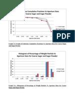 Practical 7 Graph