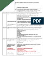 Standard Kandungan Pecahan Matematik KSSR Tahun 1-5