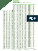 Drill Sizes Chart