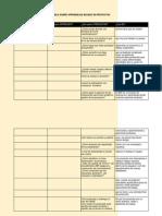 tabla sobre aprendizaje basado en proyectos