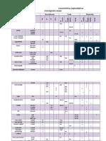 Tipos  de avios                                                    Características organolépticas                                                  Investigación campo.docx