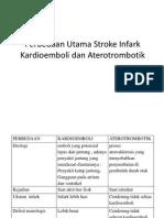 Presentation1 beda cardioemboli dan aterotrombotik.pptx