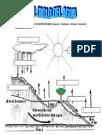 El ciclo del agua para completar.docx