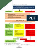 Algoritma Penatalaksanaan Asma Di Rumah Sakit