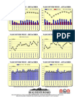 Rebgv Area Charts - 2014-09 Vancouverwest Graphs-listed Sold Dollarvolume