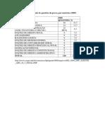 Quantidade de questões da prova, por matérias (2009).docx