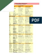 Gramática inglesa.doc