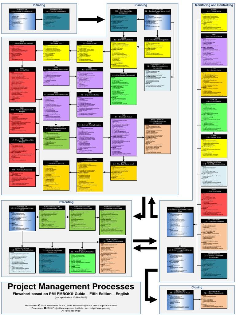 209450659 pmi pmbok5 processes flowchart 2013 03 15 project209450659 pmi pmbok5 processes flowchart 2013 03 15 project management risk management