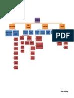 Andika Mind Map