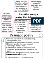 All Genres of Poetry Mind Map