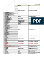 附件2-1031012-3正義下游業者之自主下架產品清單.pdf