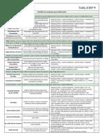 Stat Audit Checklist
