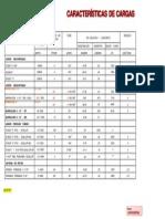 Caracterìsticas Cargas Para Punzar de Copgo..pdf