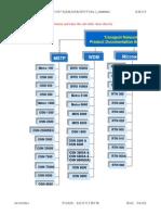 Transport Network Product Documentation Bookshelf(V1.45)_EN.xls