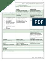 4 CUADRO COMPARATIVO LIDERAZGO, GESTIÓN, ADMINISTRACIÓN.pdf